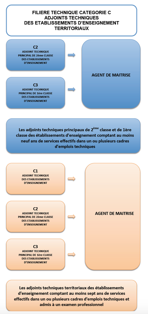 Application au 1er janvier 2017 ppcr 2017 2018 2019 2020 cadre d 39 emplois des adjoints techniques - Grille indiciaire adjoint technique principal ...